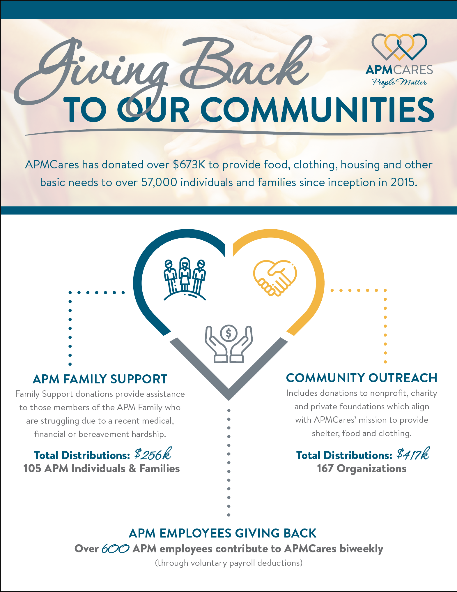 APMCares Giving Back