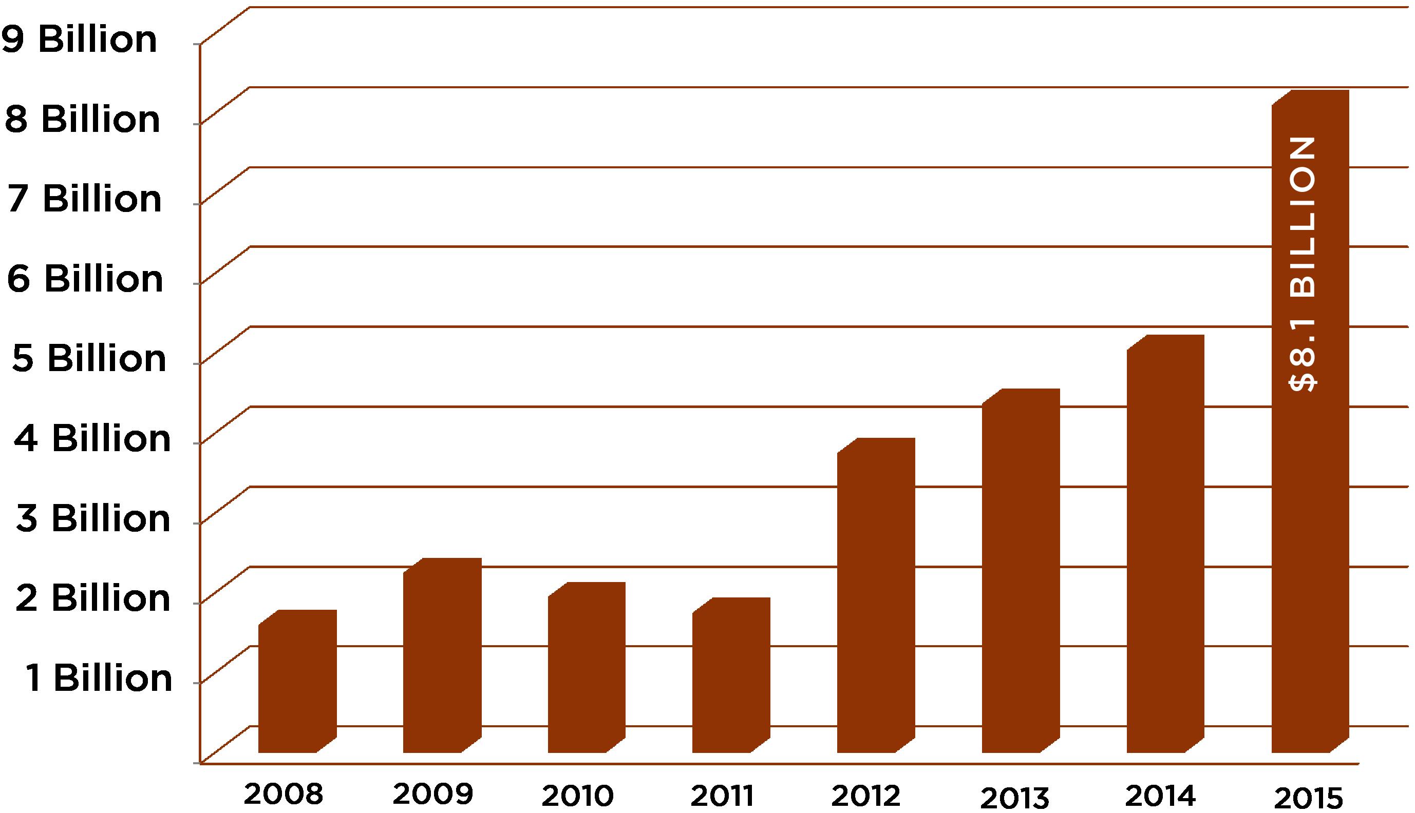 Chart-15