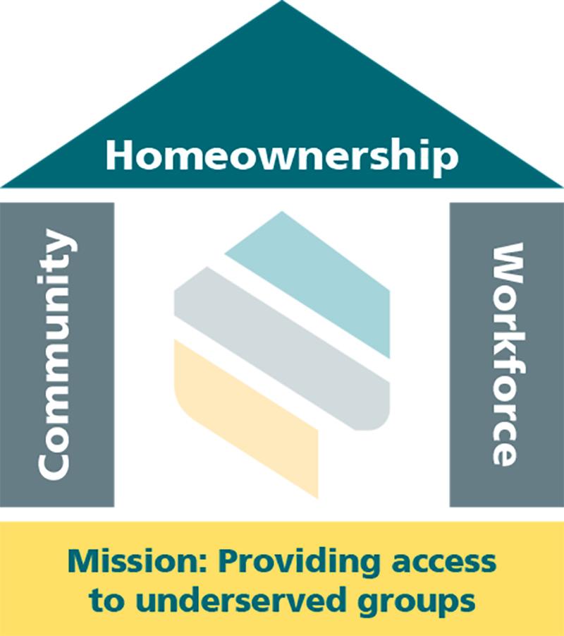 Diversity & Inclusion Mission Infograph