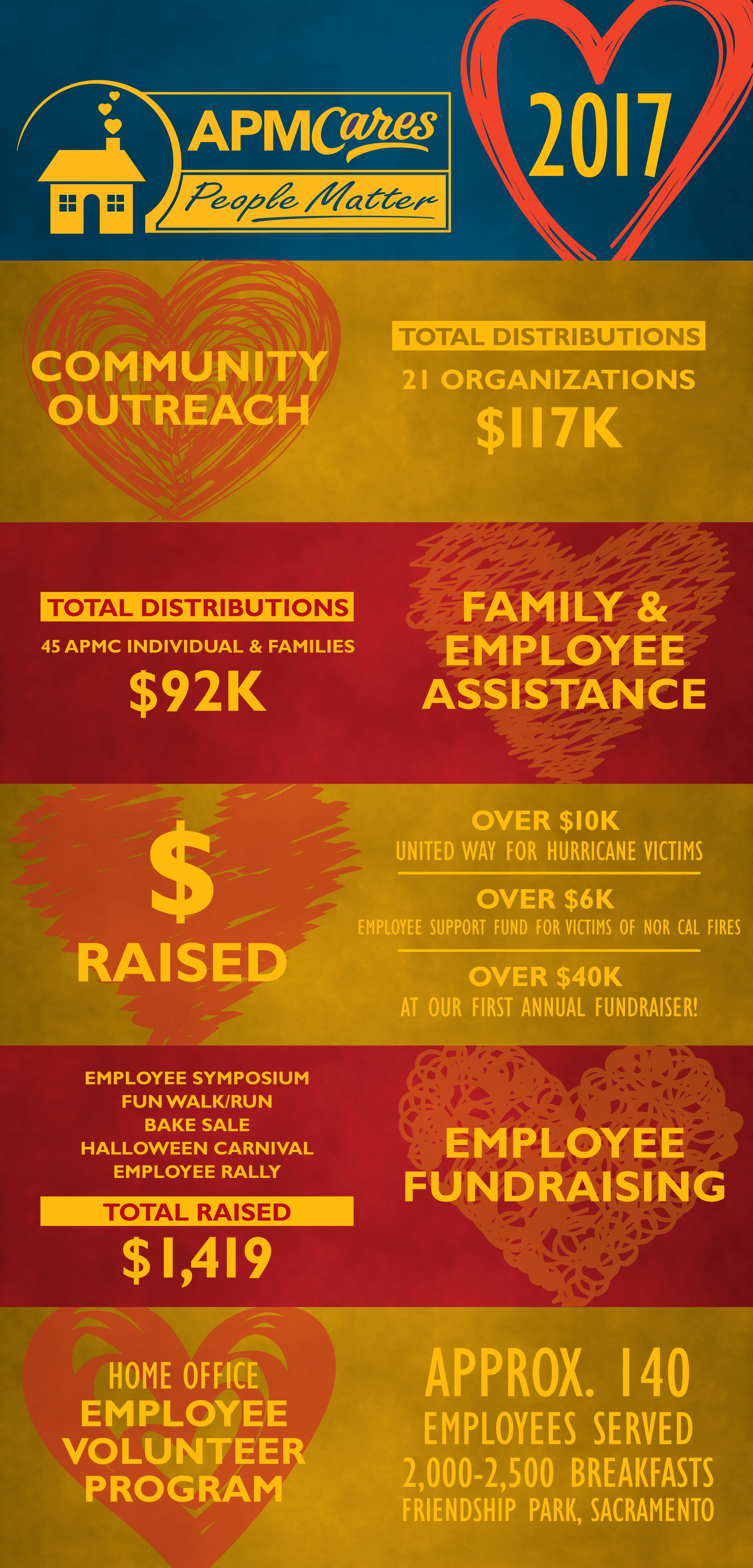 APMCares Stats Infographic